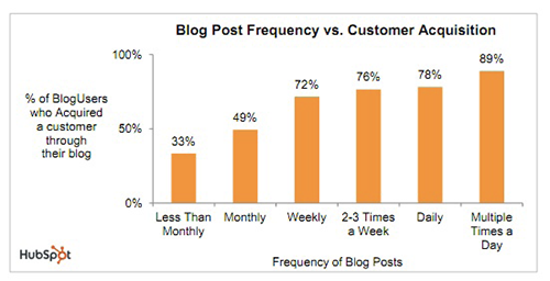 Figure D; Frequency of Blog Posts